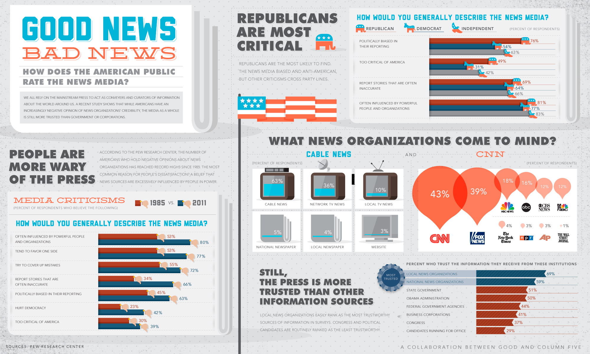 GOOD - Infographic: Views on the News - Column Five
